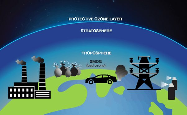Tropospheric or ground-level ozone