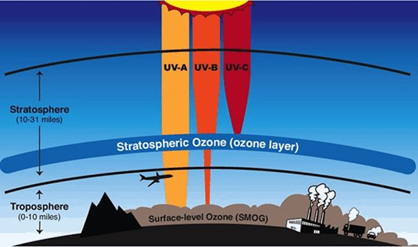 What is 'ozone layer'?
