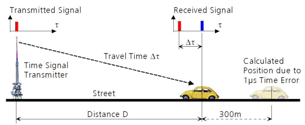 HOW DOES GPS WORKS?