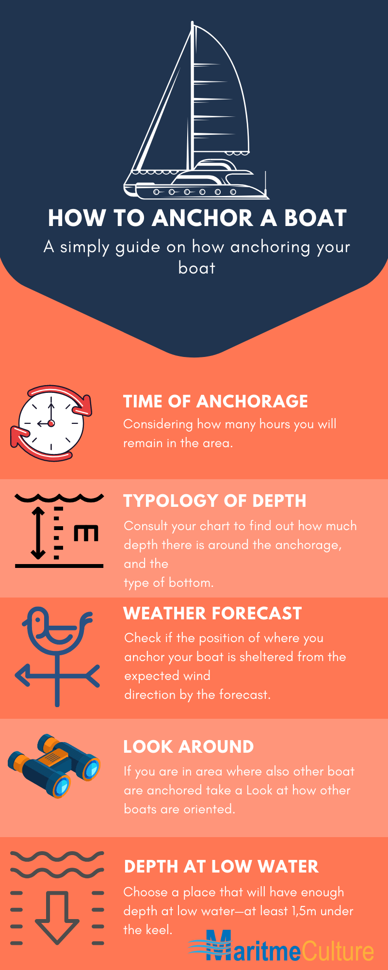 HOW TO ANCHOR A BOAT-infographic