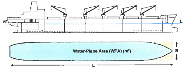 COEFFICIENT OF FINENESS OF THE WATERPLANE AREA-ILLUSTRATION