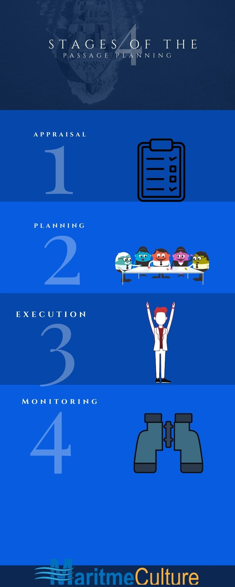 infographic-four-stages-passage-planning